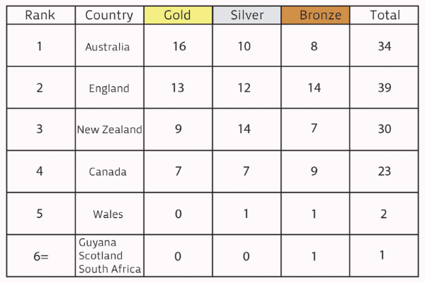 commonwealth rowing medals-692-225